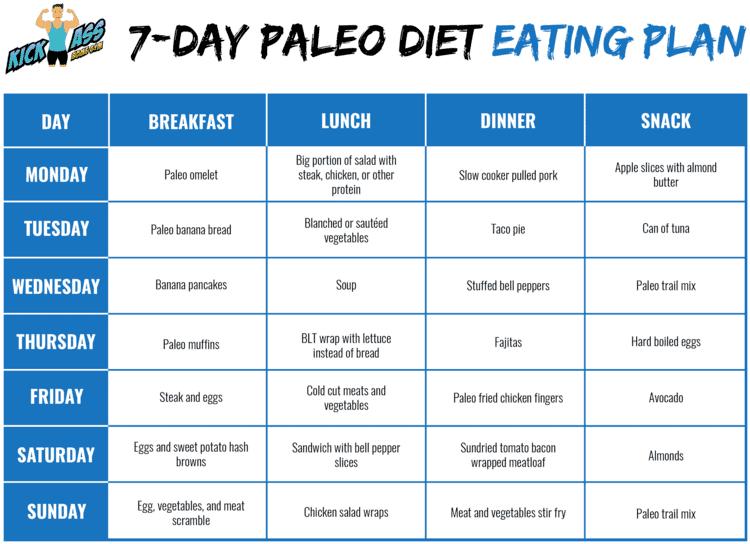 7-day Paleo Diet Eating Plan