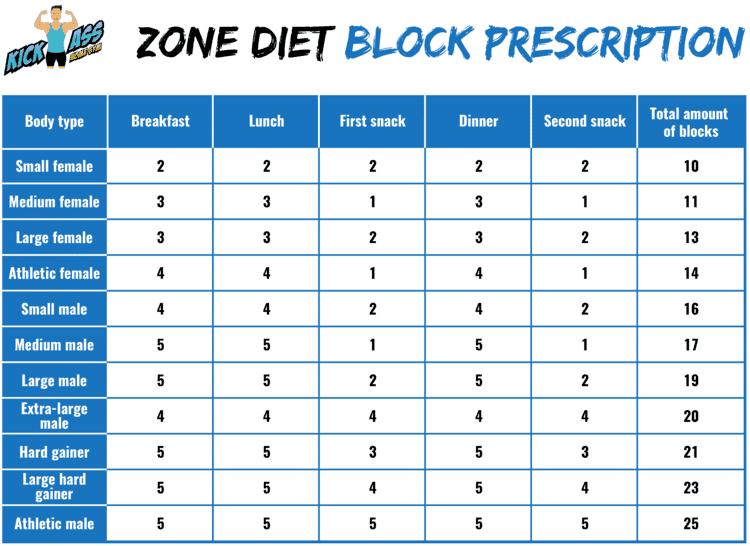 Zone Diet Block Prescription