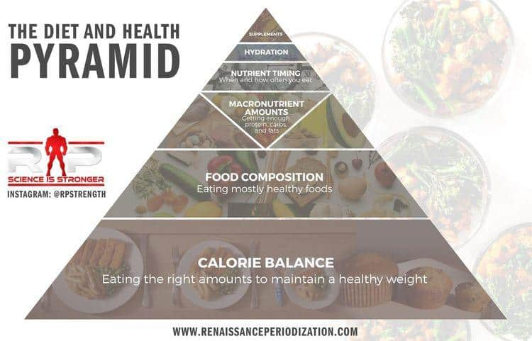 the diet and health pyramid